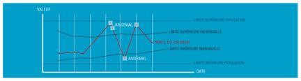 courbe de détection d'un stéroïde anabolisant pour le dopage hormonal